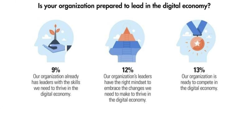 5 Digital Insights from MIT Sloan